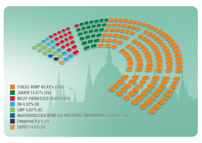 Final results confirm two-thirds Fidesz majority in Parliament