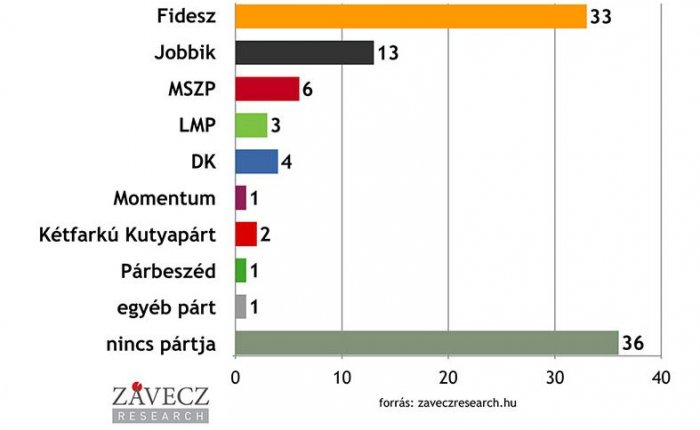 Fidesz support increases further among voters