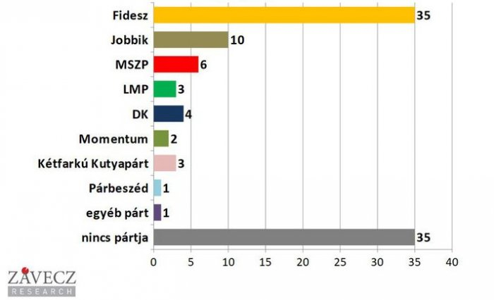 Ruling party Fidesz further increases support