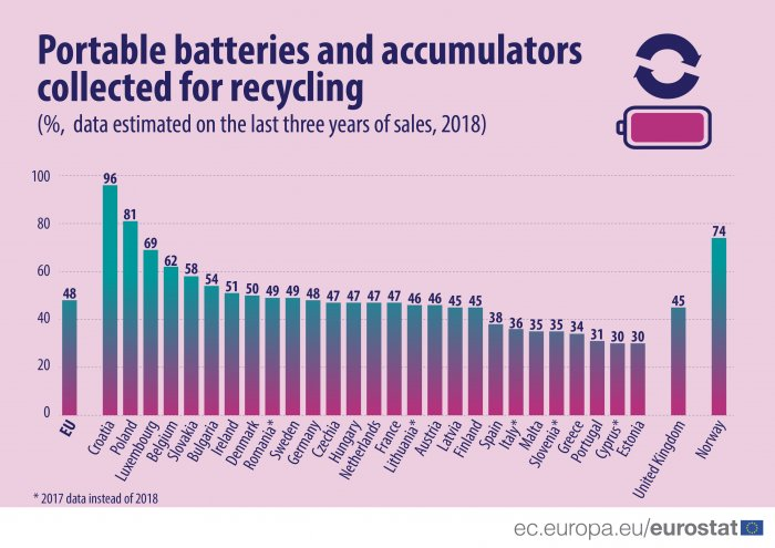 47% of batteries sold collected for recycling in Hungary