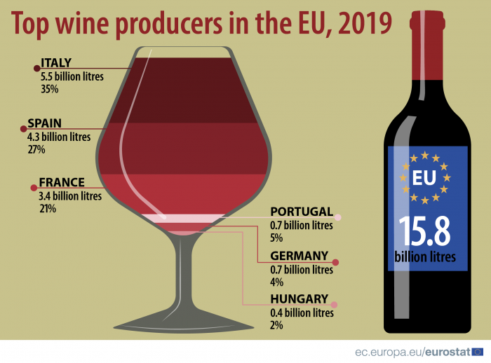 Hungary among top wine producers in EU