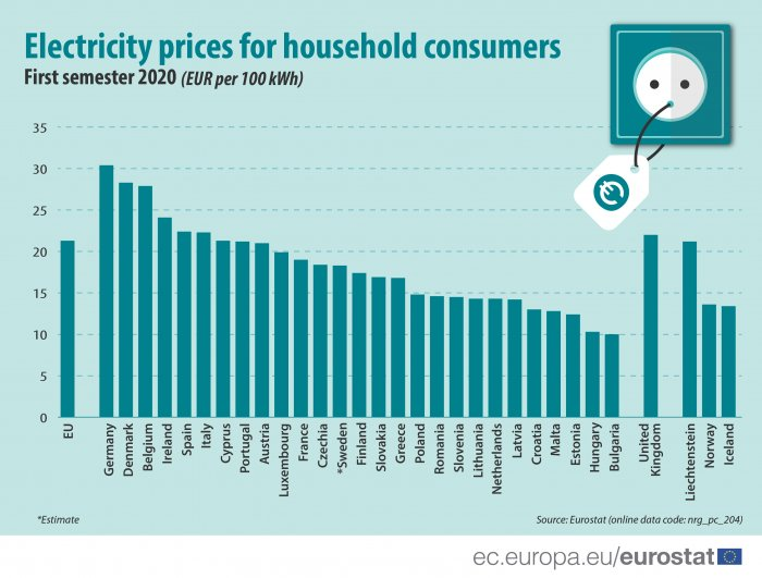 Hungarian electricity, gas prices among lowest in EU